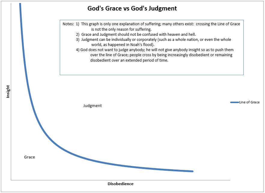 GracevsJudgment